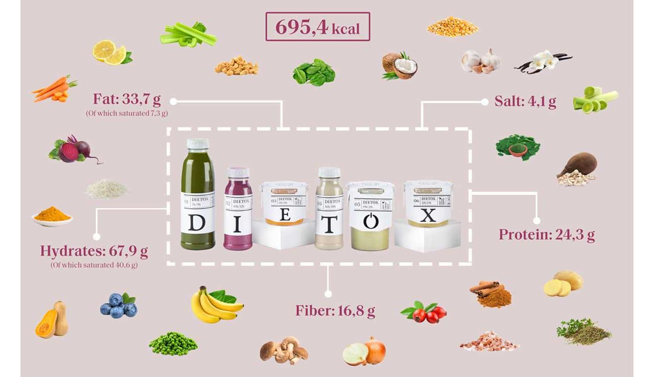 detox juices BIO - 1 day